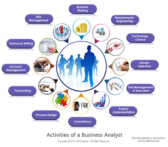 11 Best Business Analysis Images On Pinterest