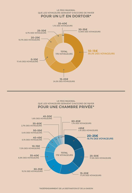 Combien coûte une nuit en auberge de jeunesse (infographie)