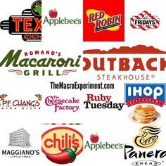 THE IIFYM CHAIN RESTAURANT MASTER LIST -- by The Macro Experiment -- All the items with the best nutrition facts / macros listed out in a massive list!! If you ever find yourself at a fast food place, check out this list to make the healthiest choice!!