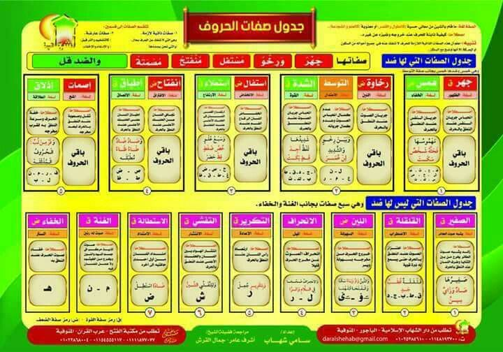 Pin By Rahf Nk On التجويد Periodic Table Diagram