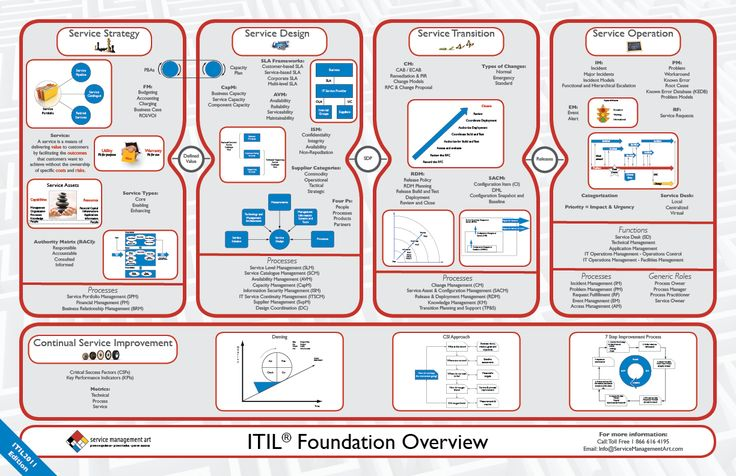 What's Coming in ITIL 4? | SysAid Blog