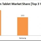 CyberMedia Research report reveals that the number of tablet shipments has increased in the country in the second quarter of this year. The increase was 59 percent QoQ (quarter-on-quarter), and a mind-boggling 673 percent YoY (year-on-year). The research report attributes it primarily to the entry of new tablet vendors and the introduction of newer products from existing vendors in the low to medium price segment.