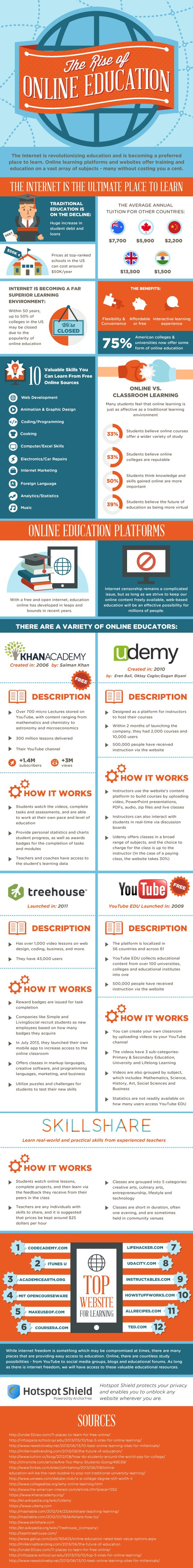 The infographic below highlights the benefits of online education and features popular sites and platforms that offer high quality training and information.