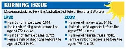 shows the statistics of how Australia really needs to fix this issue!