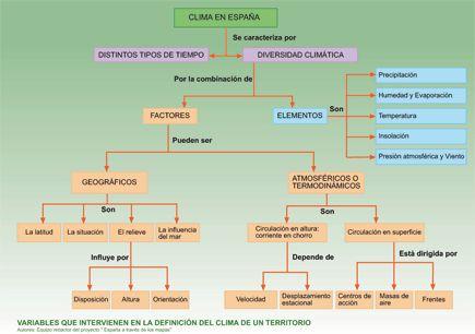 Variables que intervienen en la definición del clima de un territorio.