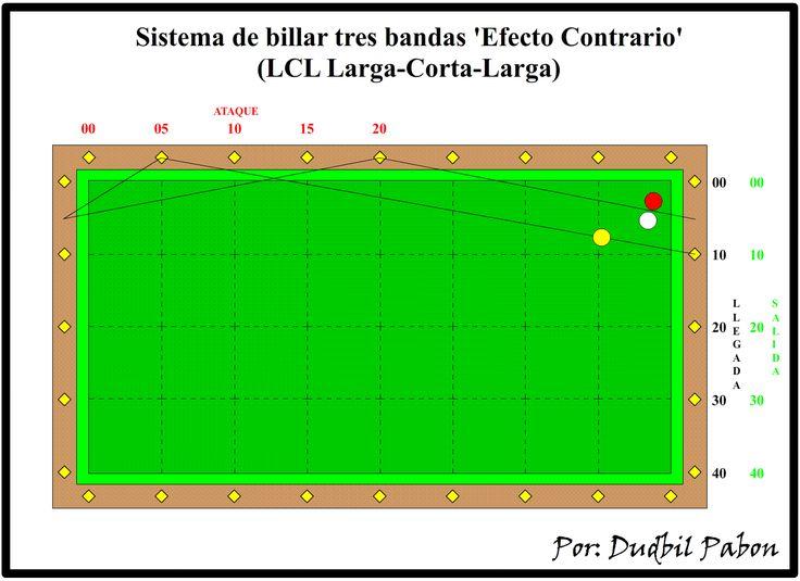 Billar Tres Bandas: 6. Sistema de billar tres bandas 'Efecto Contrario' (LCL Larga-Corta-Larga)