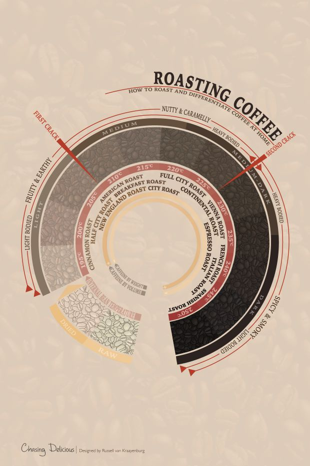 Roasting Coffee - How to Roast and Differentiate Coffee at Home #Infografía