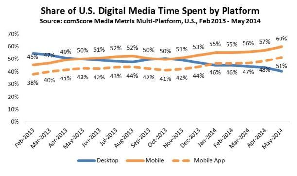 Digitalne Media - dosah v USA