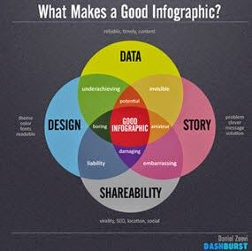 A Media Specialist's Guide to the Internet: Amazing! 74 Infographics for Teacher-Librarians (L.A. Teachers Too!)