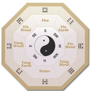CALCULATE YOUR GUA - FENG SHUI VILLAGE