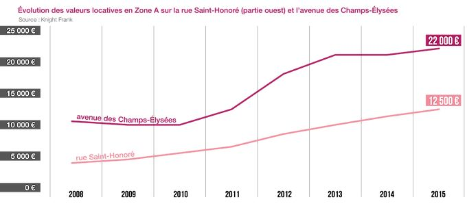 Evolution des valeurs locatives en Zone A sur la rue Saint-Honoré (partie ouest) et l'avenue des Champs-Elysées