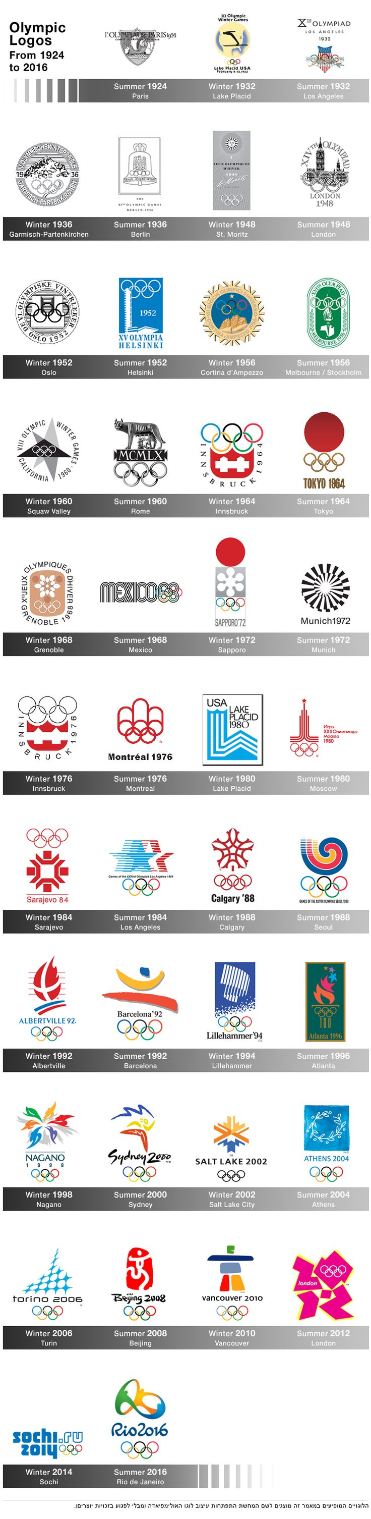 the evolution of the Olympic Logo since dawn of time as seen in an interesting Hebrew article at www.logo4biz.co.il
