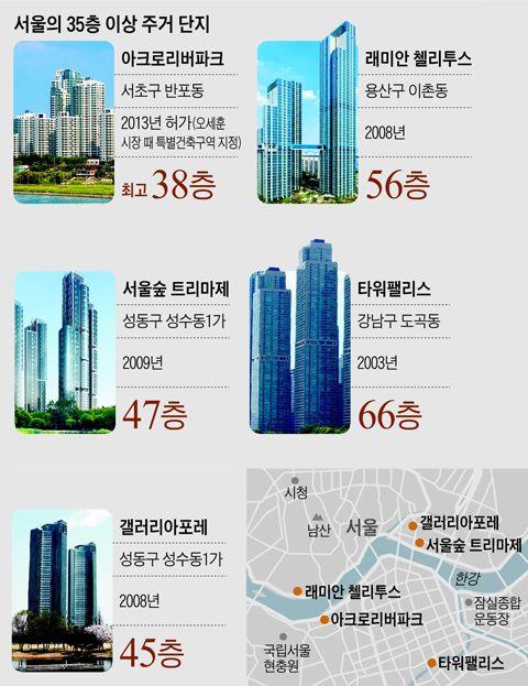 서울의 35층 이상 주거 단지 정리 표