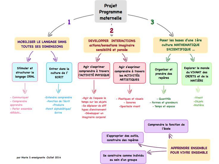 Cartes mentales (Projet, programme, maternelle)