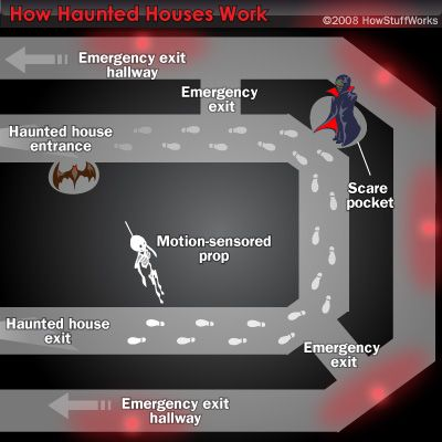 "HowStuffWorks ""Haunted House Design """