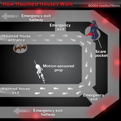 2755 Best HAUNTED HOUSE DIY PROPS & SET DESIGN Images On