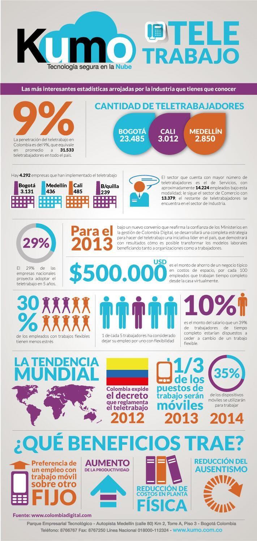 Teletrabajo en Colombia #infografia
