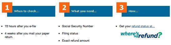 2015 IRS Tax Refund Schedule