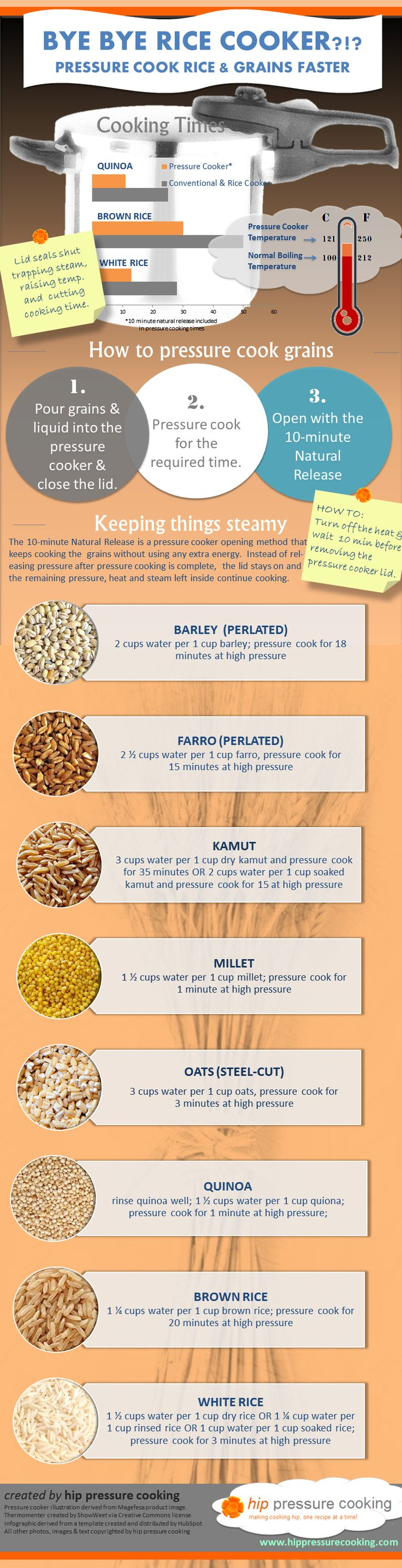 Infographic: Pressure Cook Rice & Grains Faster!