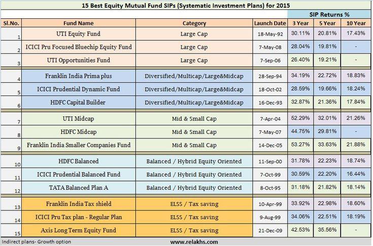 Best 25 Mutual Fund India Ideas On Pinterest Stock