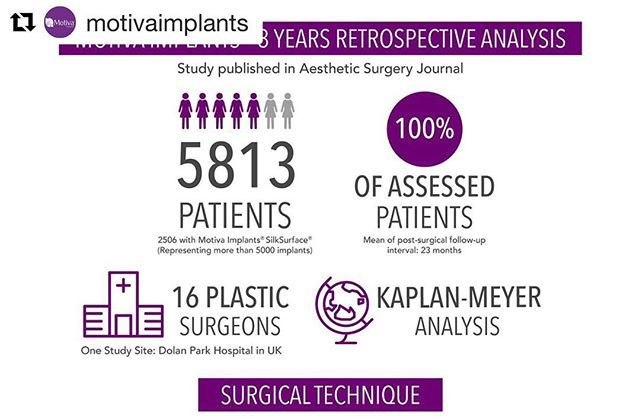 #Repost @motivaimplants (@get_repost) ・・・ Motiva Implants® 3 Years Retrospective Analysis (published in the Aesthetic Surgery Journal - Sep/2017), showing strong clinical evidence on the use of Motiva Implants®. #MotivaImplants #TrueInnovation #WomenSafety  #WomenHealth #infographic