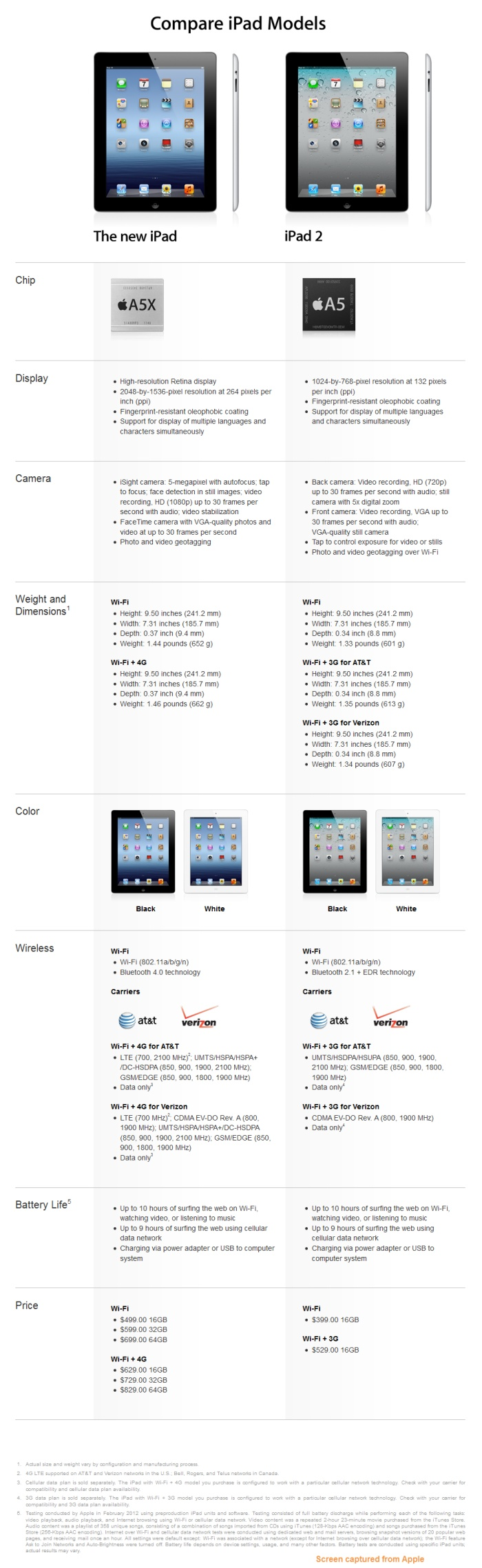 The Ipad Compare Models