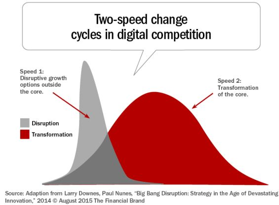 How Banking Can Survive Digital Disruption::  The disruptors in the banking industry are rewriting the rules followed for decades. But, these new rules will only suffice until the next wave of disruption comes along. As a result, banks and credit unions must be agile and responsive. Bold strategies are required.  Digital disruption is occurri ..