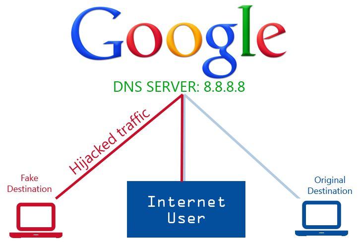 Google Public DNS Server Traffic Hijacked - The Hacker News