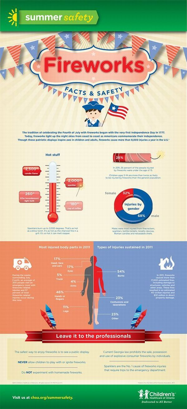 Infographics Child Safety Bonanza From Childrens Healthcare Of Atlanta