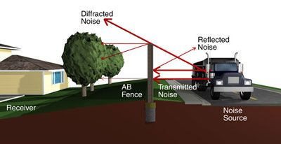 Sound Blocking Fences Sound Barrier Diagram Decorate