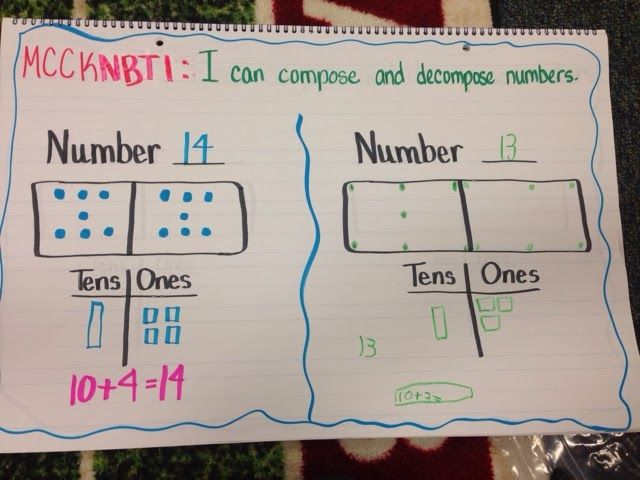 374 Best Anchor Charts Images On Pinterest Kindergarten