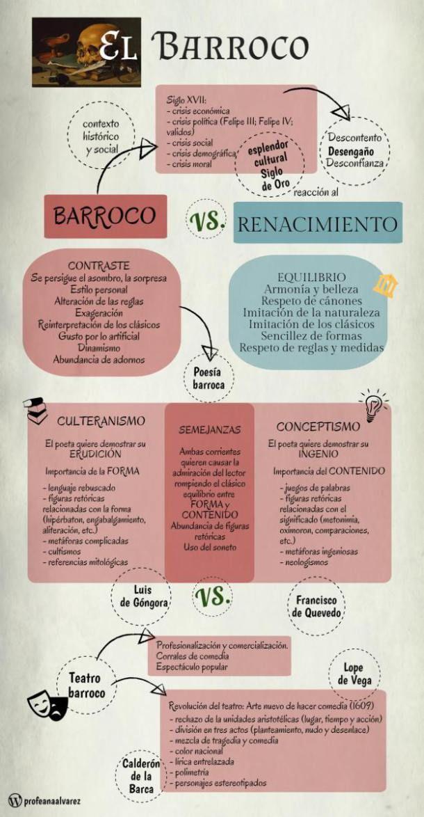 Esquemas y resúmenes de literatura: el Barroco.