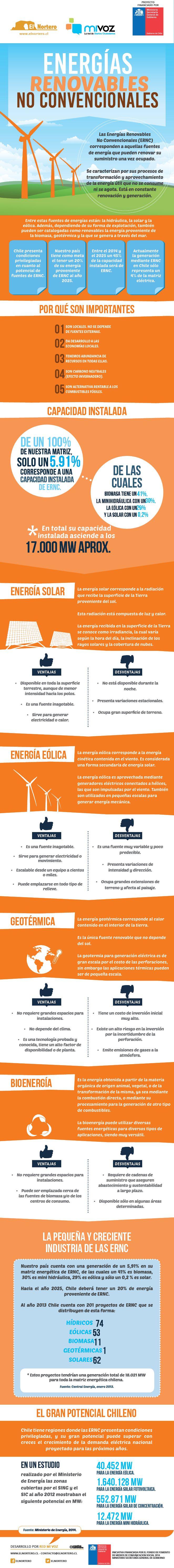 [Infografía] El desarrollo de energías renovables y no convencionales en la Región de Antofagasta | El Nortero.cl, Noticias de Antofagasta y Calama