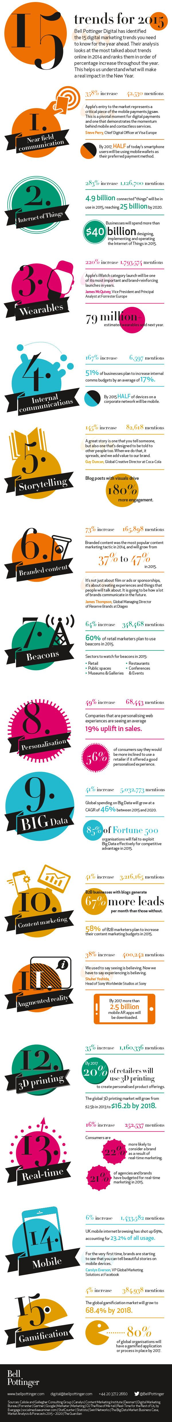 Top 15 digital trends in 2015 for B2B (infographic included)