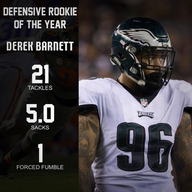 The @EaglesNacion award for Defensive Rookie of the Year is DE Derek Barnett. He was drafted in the first round of the 2017 NFL Draft. Barnett was absolutely dominant whenever he got a chance to get on the field and he made huge plays when the Philadelphia Eagles needed it. I expect Barnett to have a huge role on our elite defensive-line for years to come. Congratulations Derek Barnett!  #EaglesNation #FlyEaglesFly #Philadelphia #Philly #GangGreen #BleedGreen #PhiladelphiaEagles #NFL