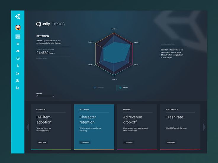 Unity Trends Dashboard
