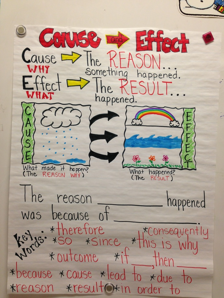 Cause And Effect Anchor Chart Ela Ideas Pinterest