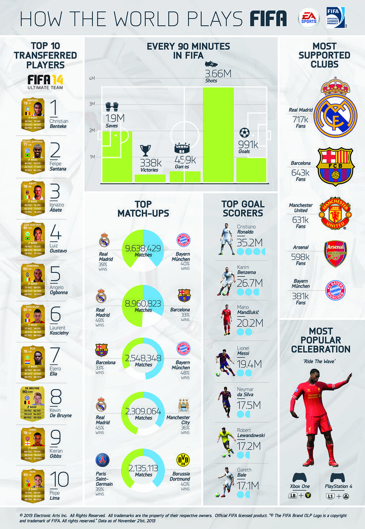 FIFA 14' Stats: EA Sports Talk Increase In Soccer Game Popularity