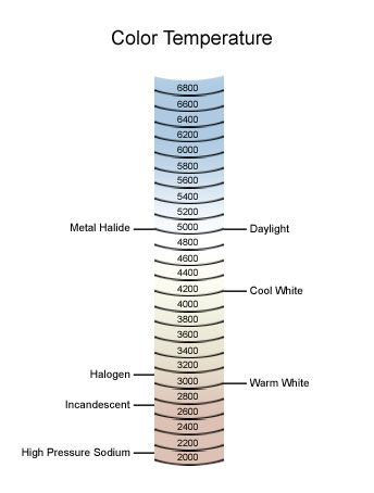 Light Bulbs Etc, Inc.: Color Temperature Chart