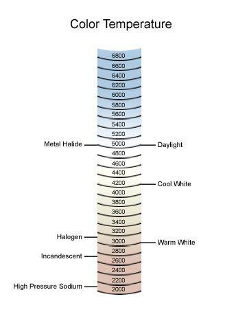 Light Bulbs Etc, Inc.: Color Temperature Chart