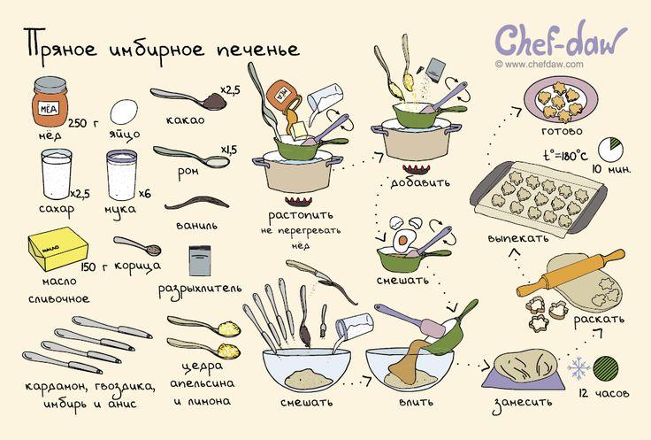 Пряное имбирное печенье - chefdaw