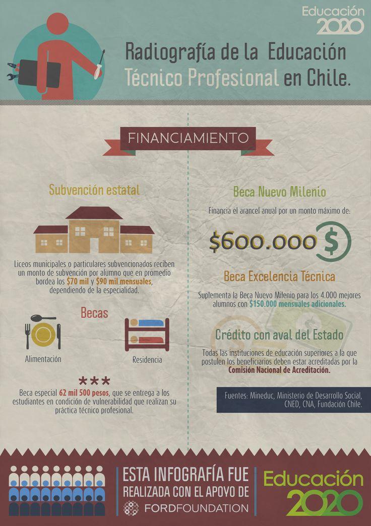 ¿Cómo se financia la #EducaciónTécnica?
