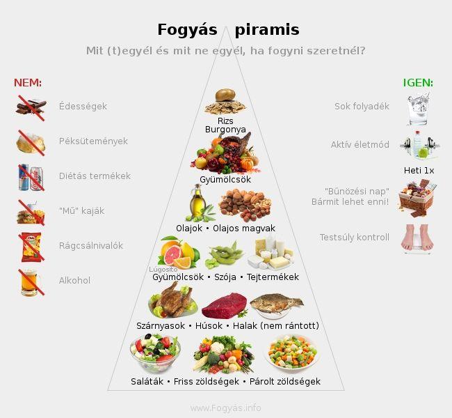 Fogyás táplálkozási piramis - Fogyás étrend - Mit egyek és mit ne egyek, ha fogyni szeretnék?