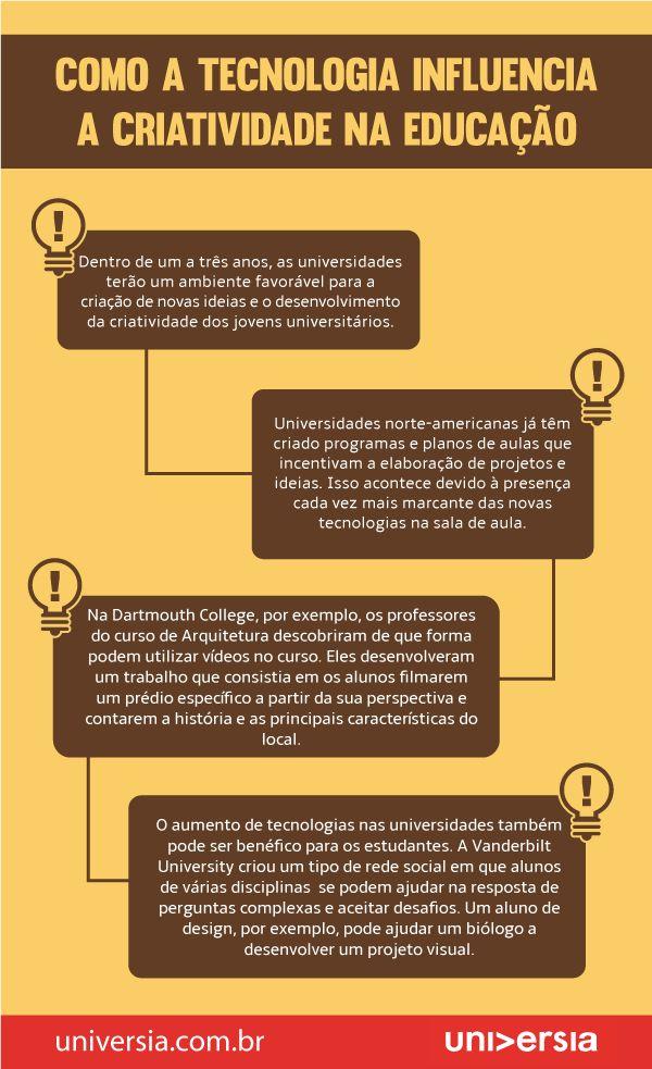 Como a tecnologia influencia a criatividade na educação. #infografico #criatividade #comportamento #educacao