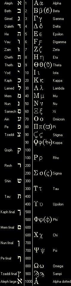 Alphabets hébreu et grec. Greek and Hebrew Alphabets with Numeric Values