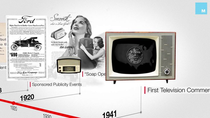 The video above provides a 60-second, bird's-eye view of the evolution of the advertising industry, from ad agencies to brand-building to soap operas to bran...