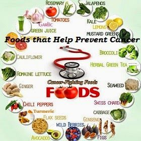 Foods that Help Prevent Cancer