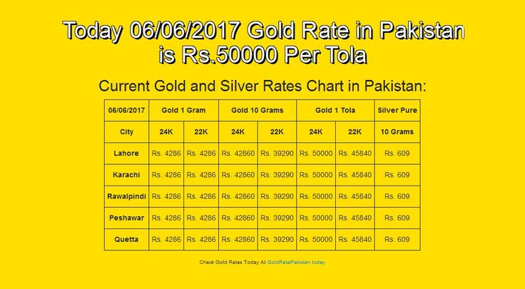 #06-Jun-17, #English, #Goldrate, #Goldratepakistan, #Grp Today 06/06/2017 Gold Rate in Pakistan is Rs.50000 Per Tola