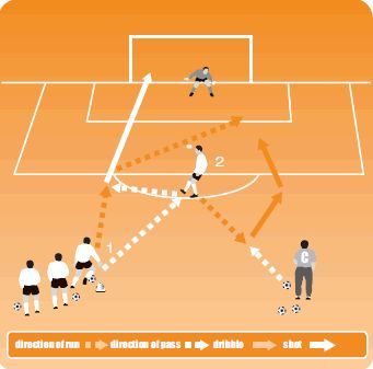 Pass, shoot and defend soccer warm up drill