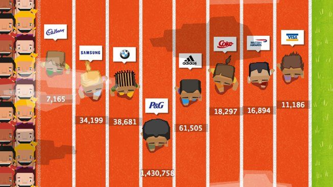 This was a weird little infographic. Feel like we could apply something similar to the site in the future. Or something.    Infographic: Olympic Sponsors Race for Viral Advertising Gold | Adweek